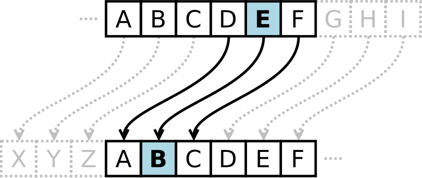 Caesar Cipher Example
